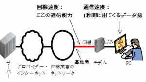 回線速度と通信速度